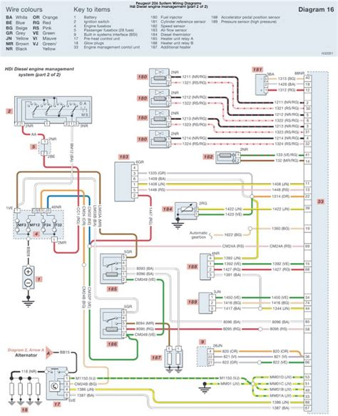 peugeot 206 hdi diesel engine management system part 2 wiring diagrams schematic wiring