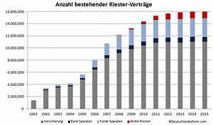 Riester Rente Besteuerung : riester deutschlandreform ~ Lizthompson.info Haus und Dekorationen