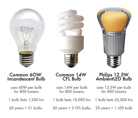 switching to led light bulbs how to switch your light bulbs and get ready for the big