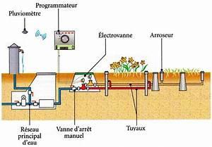 Arrosage Automatique Pelouse : systeme arrosage automatique pelouse arrosage automatique ~ Melissatoandfro.com Idées de Décoration
