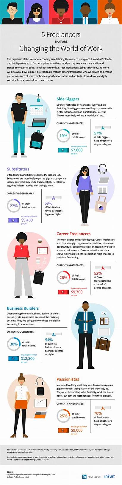 Infographic Creative Examples Freelancers Gig Changing Economy