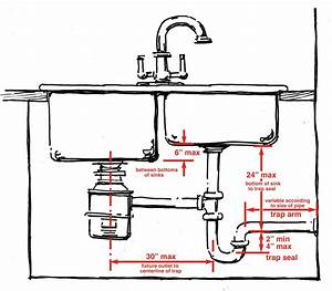 Drain Pipe Sink Size