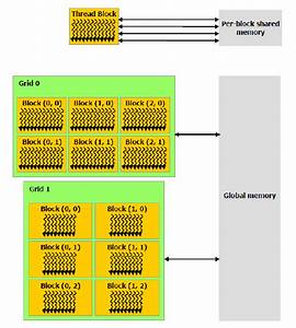 5  Memory Hierarchy In A Cuda Device   Figure From  Nc10a