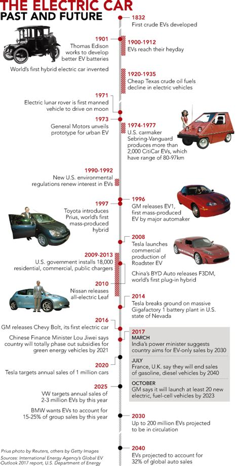 Nice Overview Of The Ev History (past And Future