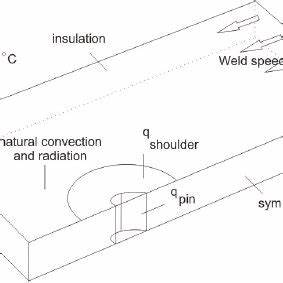 Boundary conditions of the FSW thermal model; due to ...