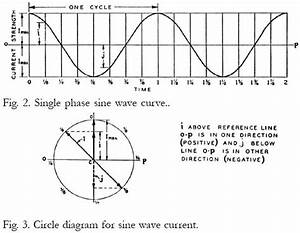 Circle Diagram Of 3 Phase Induction Motor