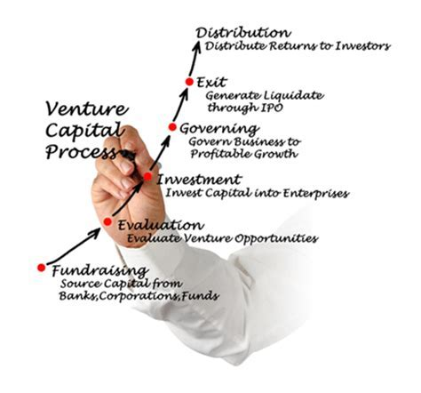 Venture Capital Features Types Funding Process