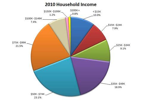 census bureau statistics demographic data hyattsville md official website