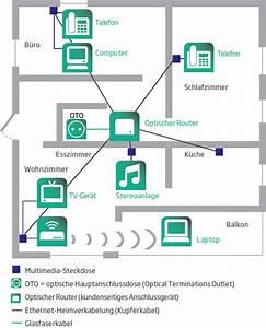 Elektroinstallation Kosten Pro Steckdose : ftth fr verkabelung der wohnung ~ Lizthompson.info Haus und Dekorationen