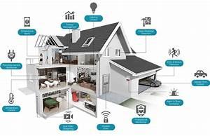 Smart Home Team : smart home security for beginners smarthomeworks ~ Markanthonyermac.com Haus und Dekorationen