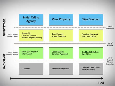 policy blueprint definition best of service blueprints
