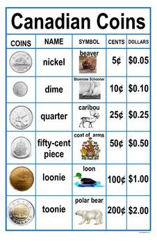 canadian money posters  clares classroom  learning