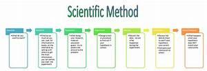 The Scientific Method Steps