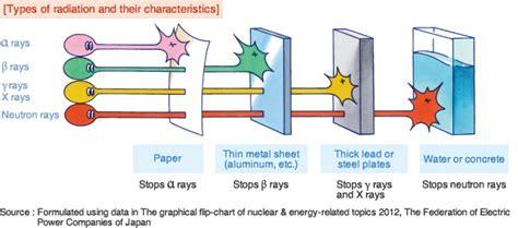 Chubu Electric Power Co.,inc.|characteristics Of Radiation