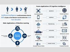 Frost & Sullivan Artificial Intelligence The