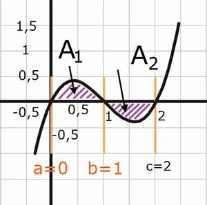 Integral Fläche Berechnen : fl che zwischen graph und x achse online kurse ~ Themetempest.com Abrechnung