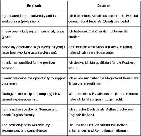 bewerbung auf englisch phrasen und formulierungen