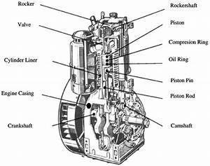 Wear Parts Of The Test Engine