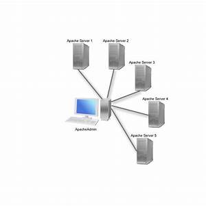 What Is The Difference Between Server Software And Desktop