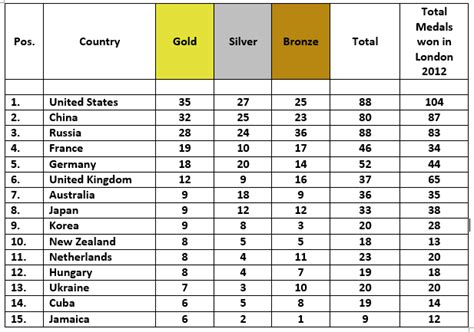 olympic gold medal table us to top medals table at 2016 ahead of china and