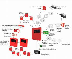 Addressable Fire Alarm System  Fire Control Devices  Fire