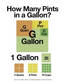 how many pints in a gallon graphics i am and charts - 11 Gallons In Pints
