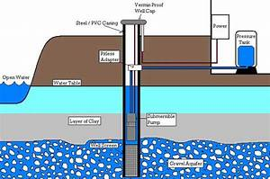 Need A System Of A Water Well Diagram