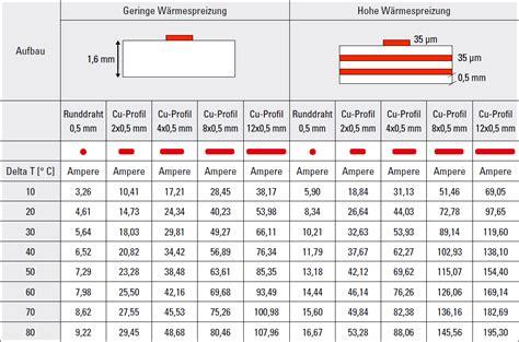 kabel querschnitt berechnen kabel berechnung heise