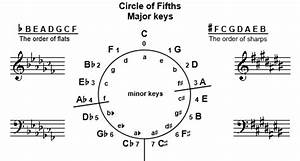 Circle Of Fifths Theory Worksheets Ultimate Music Theory