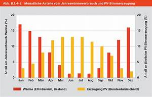 Wärmepumpe Luft Kosten : w rmepumpe mit photovoltaik offerten24 ~ Lizthompson.info Haus und Dekorationen