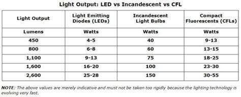 Light Bulbs Lumens Vs Watts