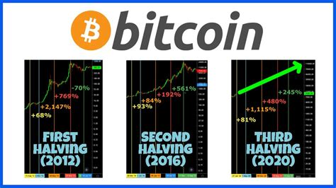 The lower the reward for every block, the longer the coins are mined. BITCOIN 2020 HALVING PRICE PREDICTION - YouTube
