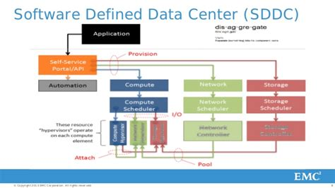 Software Defined Data Center: The Intersection of ...