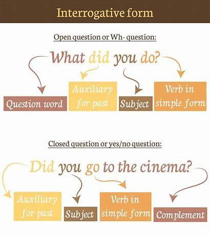 Past Simple Negative Affirmative Interrogative Forms Irregular