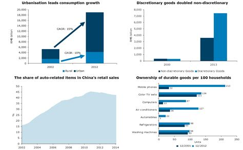 china statistics bureau four burning questions about china in charts anz bluenotes