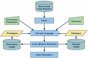 Datatek U0026 39 S Language Conversion Process