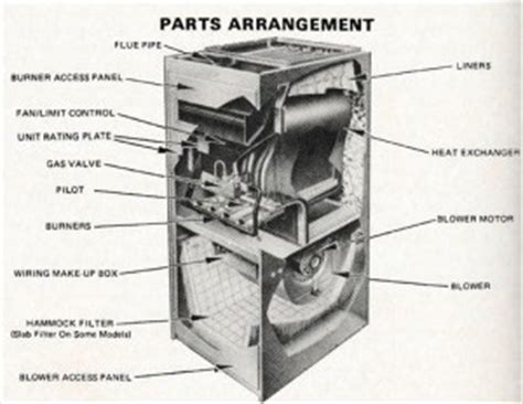 Parts Overview For Old Gas Furnaces Hvac How