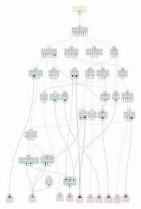 Foreman Flowcharts