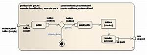 Sparxsystems Europe  Activity Diagram