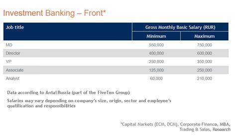 investment portfolio manager salary