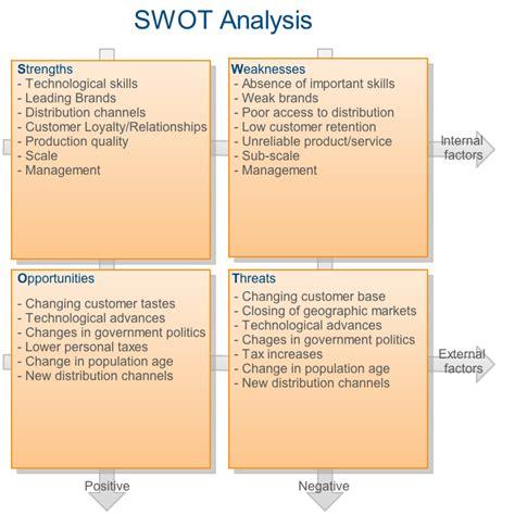 ex of nurse resume skills summary list swot analysis