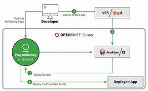 Openshift With Artifactory  A Powerful Paas With Jfrog Stack