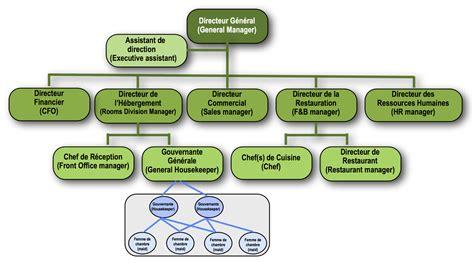 hierarchie cuisine quiz organigramme