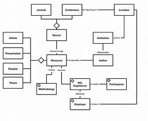 Rethinking It Projects  Information Modeling