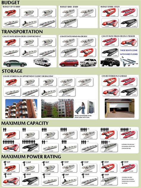 Types Of Boats Chart by Choosing Right Boat