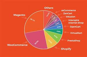 How to Create Your Ecommerce Store With Magento ...