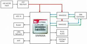 Wiring The Sim900a Gsm  Gprs Development Board