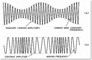 intro to information technology With radio waves diagram science and technology of wwii