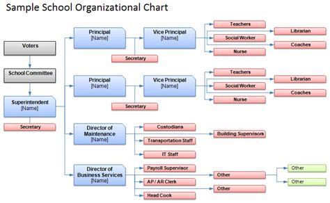 organizational chart with responsibilities template excel free organizational chart template company organization chart