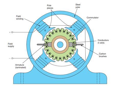 construction  dc machine generator motor